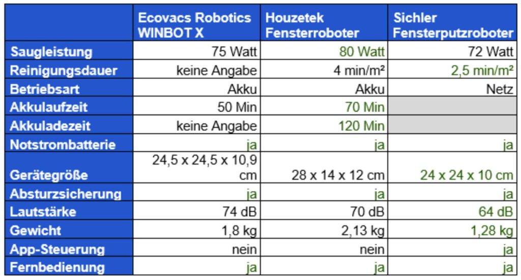 Die drei besten Fensterputzroboter / Fensterroboter im Vergleich